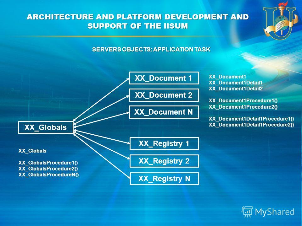 ARCHITECTURE AND PLATFORM DEVELOPMENT AND SUPPORT OF THE IISUM XX_Document 1 XX_Document 2 XX_Document N XX_Registry 1 XX_Registry 2 XX_Registry N XX_Globals XX_GlobalsProcedure1() XX_GlobalsProcedure2() XX_GlobalsProcedureN() SERVERS OBJECTS: APPLIC