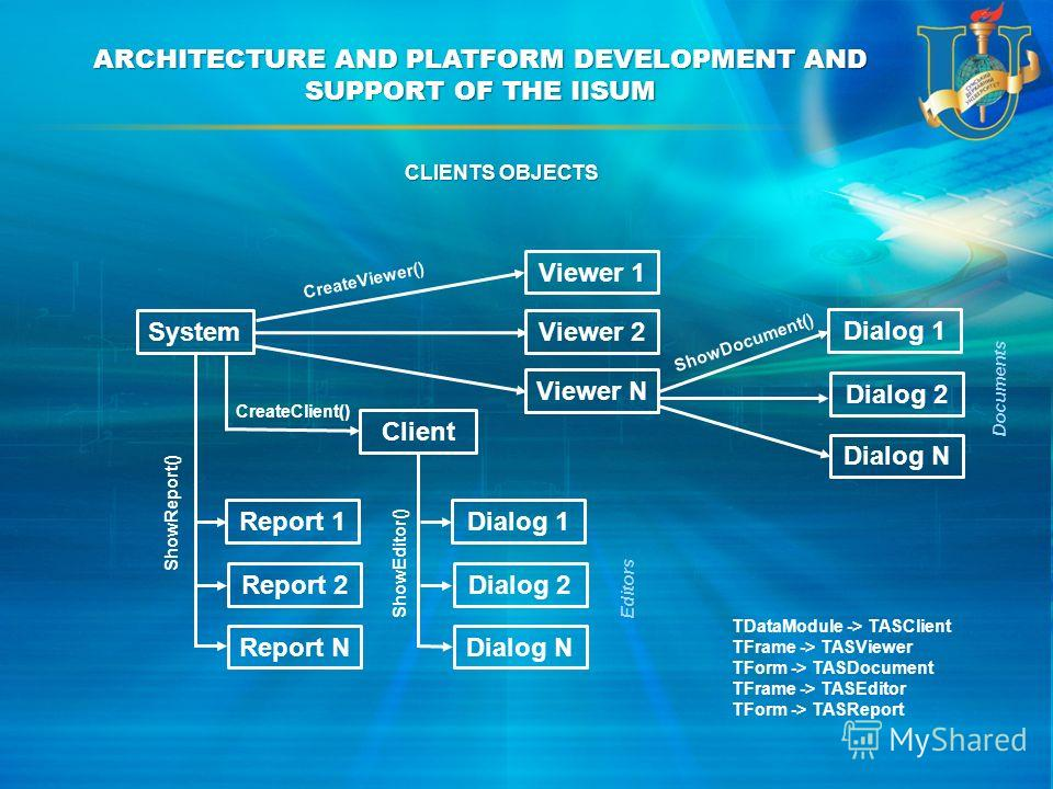 ARCHITECTURE AND PLATFORM DEVELOPMENT AND SUPPORT OF THE IISUM TDataModule -> TASClient TFrame -> TASViewer TForm -> TASDocument TFrame -> TASEditor TForm -> TASReport Client Viewer 1 Viewer 2 Viewer N Dialog 1 Dialog 2 Dialog N Dialog 1 Dialog 2 Dia