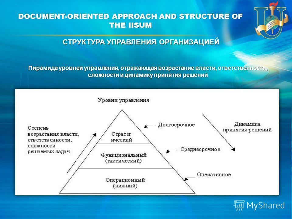 DOCUMENT-ORIENTED APPROACH AND STRUCTURE OF THE IISUM Пирамида уровней управления, отражающая возрастание власти, ответственности, сложности и динамику принятия решений СТРУКТУРА УПРАВЛЕНИЯ ОРГАНИЗАЦИЕЙ
