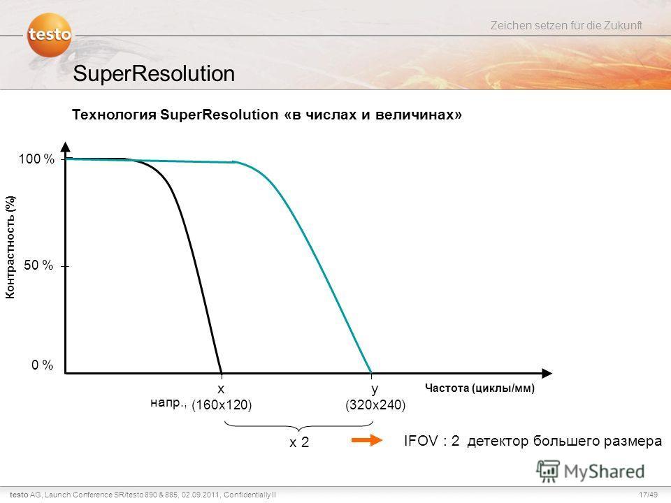 17/49testo AG, Zeichen setzen für die Zukunft Launch Conference SR/testo 890 & 885, 02.09.2011, Confidentially II SuperResolution Технология SuperResolution «в числах и величинах» Частота (циклы/мм) Контрастность (%) 0 % 50 % 100 % x (160x120) x 2 IF