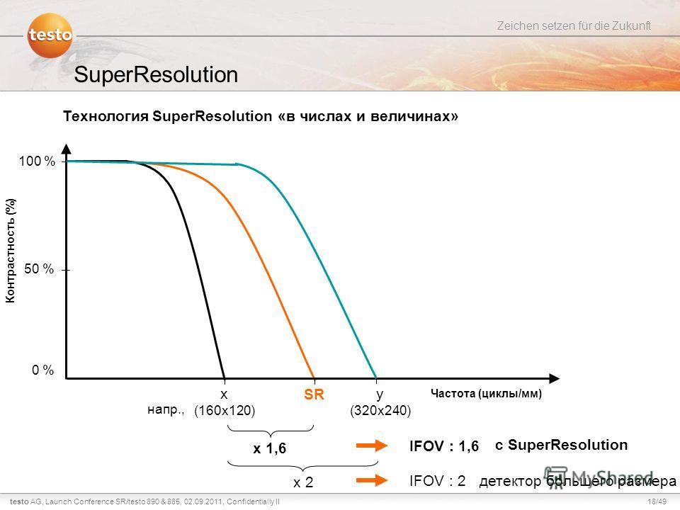 18/49testo AG, Zeichen setzen für die Zukunft Launch Conference SR/testo 890 & 885, 02.09.2011, Confidentially II SuperResolution Технология SuperResolution «в числах и величинах» Частота (циклы/мм) Контрастность (%) 0 % 50 % 100 % x (160x120) y (320