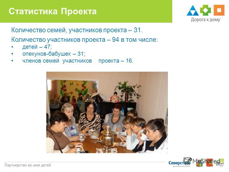 Статистика Проекта Количество семей, участников проекта – 31. Количество участников проекта – 94 в том числе: детей – 47; опекунов-бабушек – 31; членов семей участников проекта – 16.