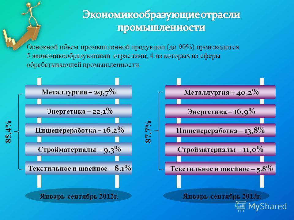 Металлургия – 29,7% Энергетика – 22,1% Пищепереработка – 16,2% Стройматериалы – 9,3% Текстильное и швейное – 8,1% Основной объем промышленной продукции (до 90%) производится 5 экономикообразующими отраслями, 4 из которых из сферы обрабатывающей промы