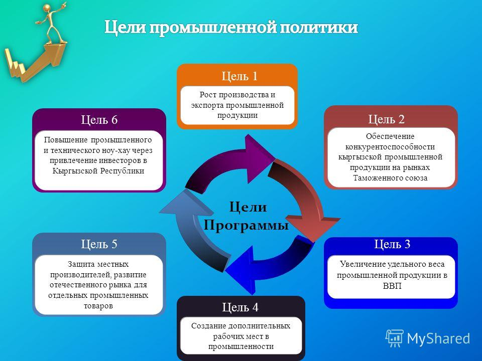 Цели Программы Цель 5 Защита местных производителей, развитие отечественного рынка для отдельных промышленных товаров Цель 6 Повышение промышленного и технического ноу-хау через привлечение инвесторов в Кыргызской Республики Цель 3 Увеличение удельно