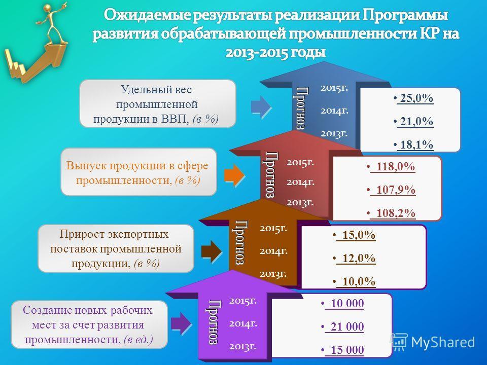 2015г. 2014г. 2013г. 2015г. 2014г. 2013г. 2015г. 2014г. 2013г. 15,0% 12,0% 10,0% 25,0% 21,0% 18,1% 118,0% 107,9% 108,2% Удельный вес промышленной продукции в ВВП, (в %) Выпуск продукции в сфере промышленности, (в %) Прирост экспортных поставок промыш