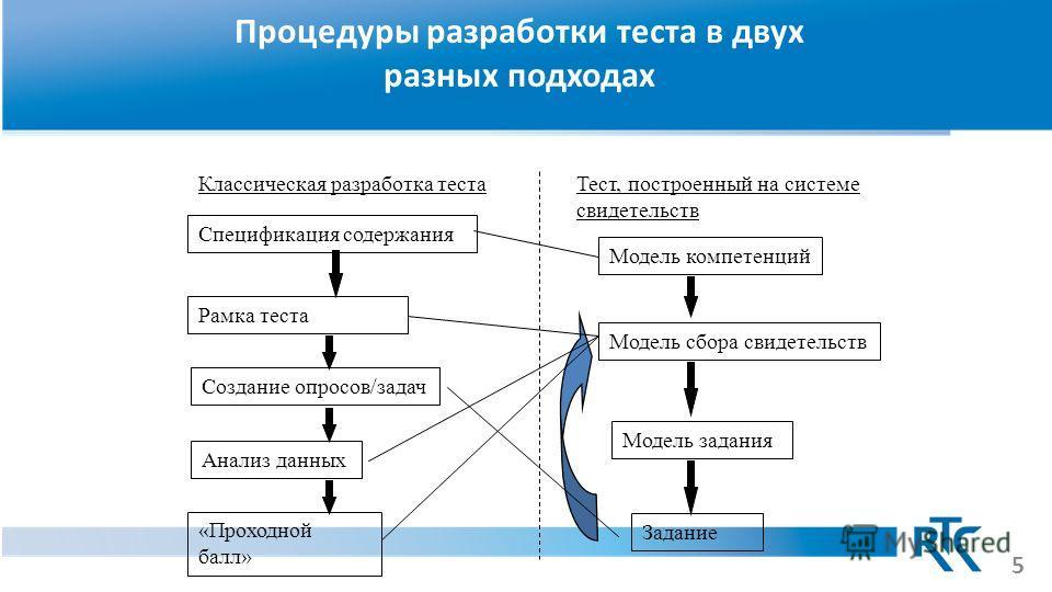 Процедуры разработки теста в двух разных подходах Спецификация содержания Создание опросов/задач Рамка теста Анализ данных «Проходной балл» Классическая разработка тестаТест, построенный на системе свидетельств Модель компетенций Модель задания Модел