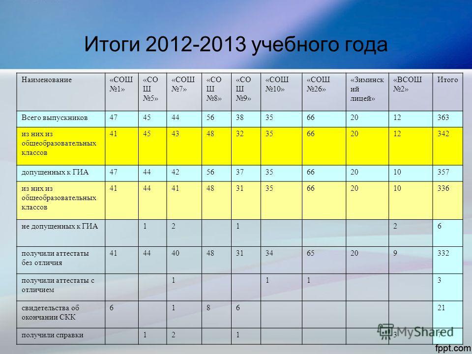Итоги 2012-2013 учебного года Наименование«СОШ 1» «СО Ш 5» «СОШ 7» «СО Ш 8» «СО Ш 9» «СОШ 10» «СОШ 26» «Зиминск ий лицей» «ВСОШ 2» Итого Всего выпускников474544563835662012363 из них из общеобразовательных классов 414543483235662012342 допущенных к Г