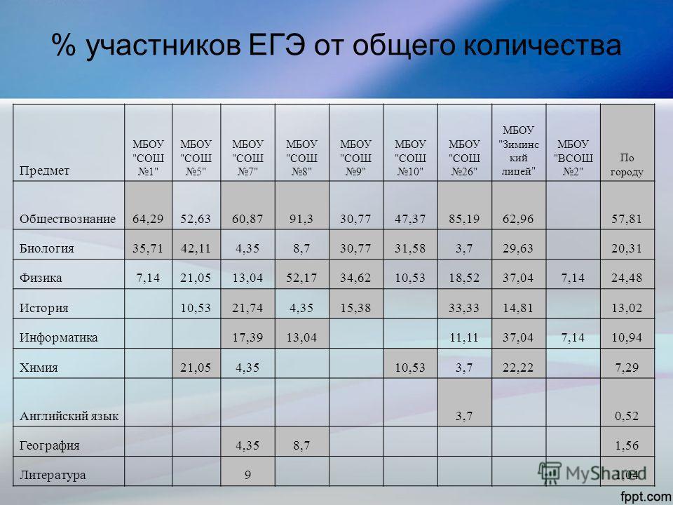 % участников ЕГЭ от общего количества Предмет МБОУ