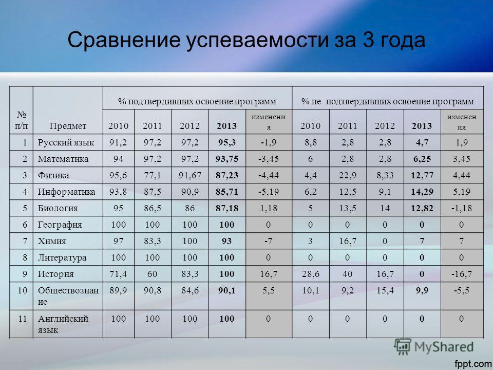 Сравнение успеваемости за 3 года п/пПредмет % подтвердивших освоение программ% не подтвердивших освоение программ 2010201120122013 изменени я 2010201120122013 изменен ия 1Русский язык91,297,2 95,3-1,98,82,8 4,71,9 2Математика9497,2 93,75-3,4562,8 6,2
