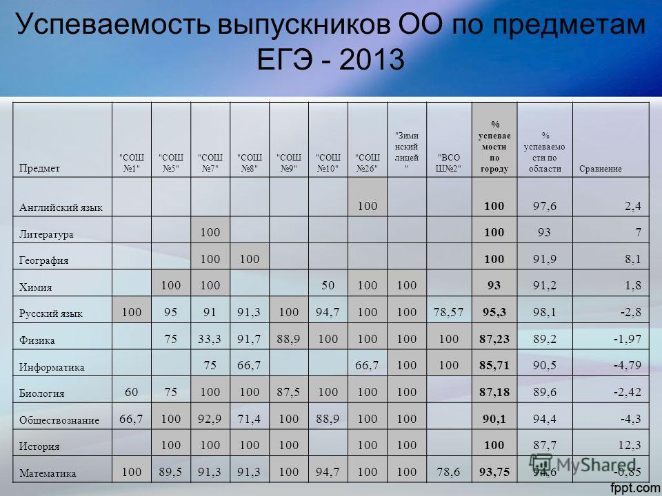 Успеваемость выпускников ОО по предметам ЕГЭ - 2013 Предмет