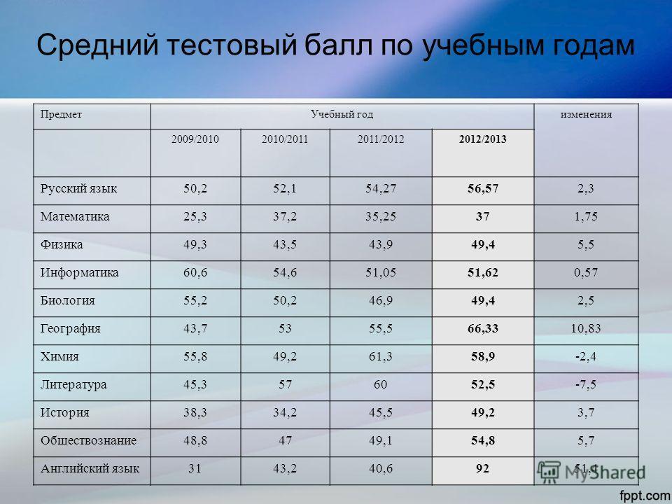 Средний тестовый балл по учебным годам ПредметУчебный годизменения 2009/20102010/20112011/20122012/2013 Русский язык50,252,154,2756,572,3 Математика25,337,235,25371,75 Физика49,343,543,949,45,5 Информатика60,654,651,0551,620,57 Биология55,250,246,949