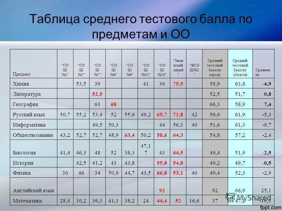 Таблица среднего тестового балла по предметам и ОО Предмет