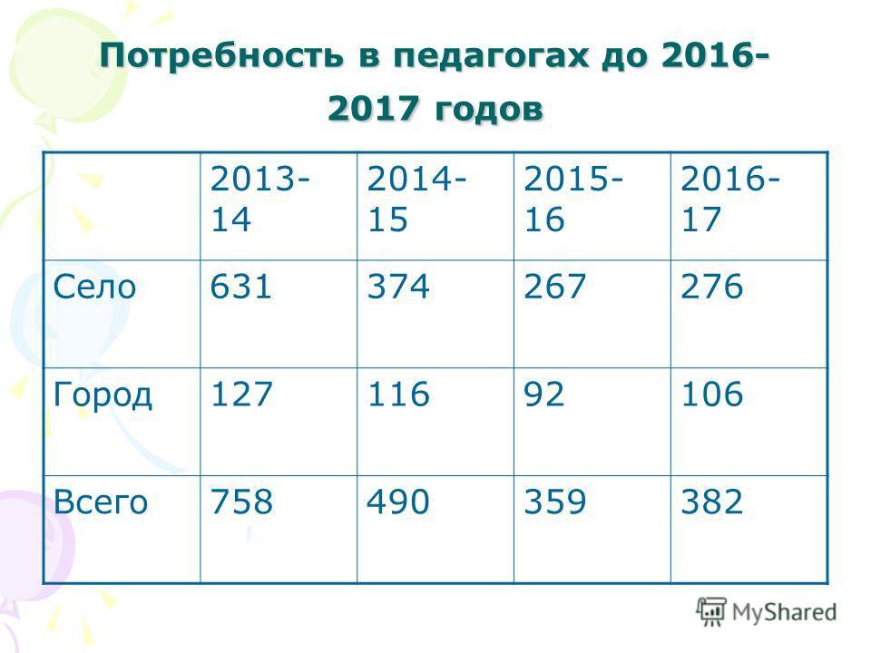 Потребность в педагогах до 2016- 2017 годов 2013- 14 2014- 15 2015- 16 2016- 17 Село631374267276 Город12711692106 Всего758490359382
