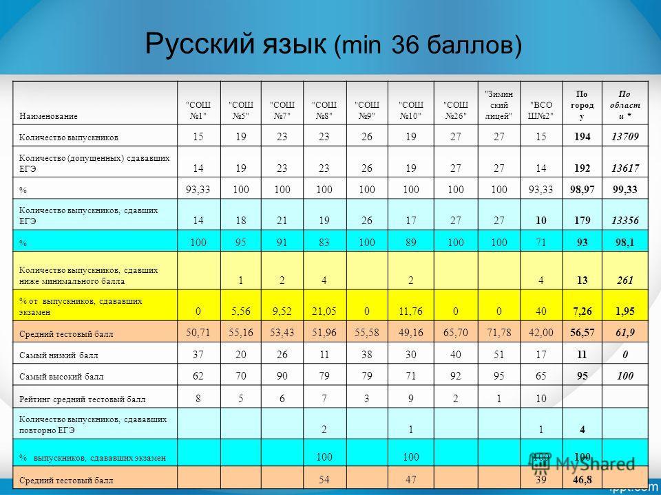 Русский язык (min 36 баллов) Наименование