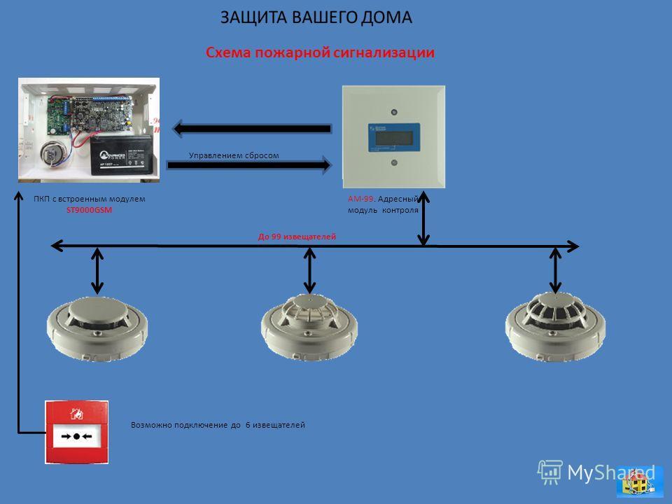 Схема пожарной сигнализации ПКП с встроенным модулем ST9000GSM АМ-99. Адресный модуль контроля До 99 извещателей Возможно подключение до 6 извещателей Управлением сбросом