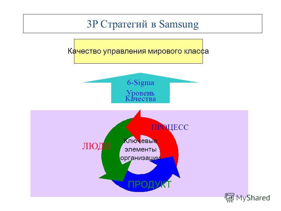 9 Эволюция стратегий управления качества в Samsung качество продукта процесс качества и инновации Рамки участияКачество Прод укта Деятельность небольшой группы, развертывания политики Стандартн ый Менедж мен Реорганиза ция процес са ориенти рованная