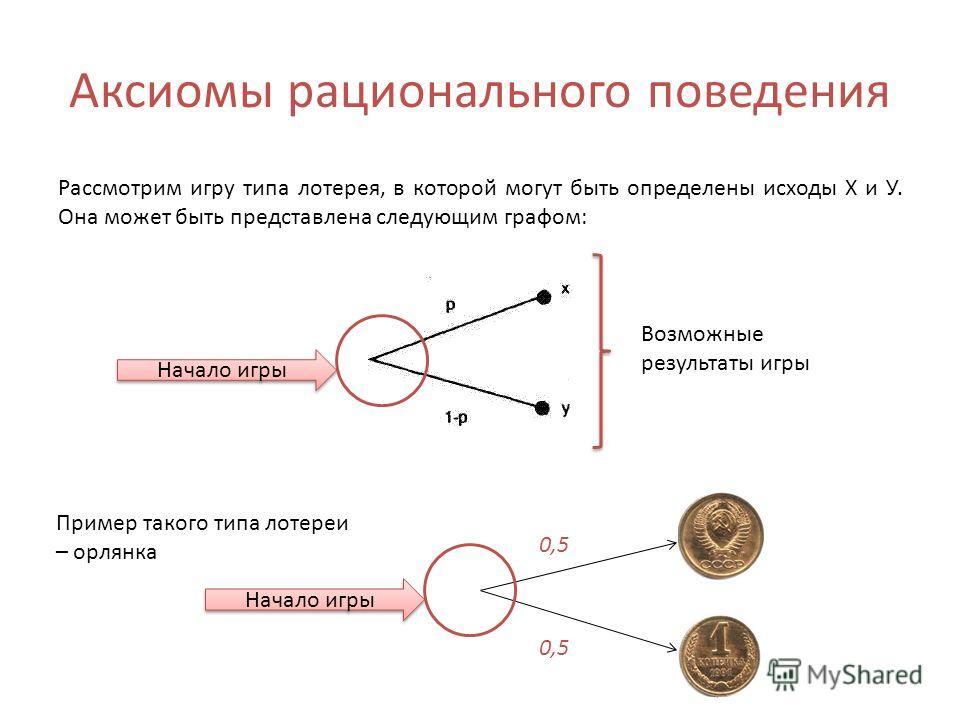 Аксиомы рационального поведения Рассмотрим игру типа лотерея, в которой могут быть определены исходы Х и У. Она может быть представлена следующим графом: Начало игры Возможные результаты игры Пример такого типа лотереи – орлянка Начало игры 0,5