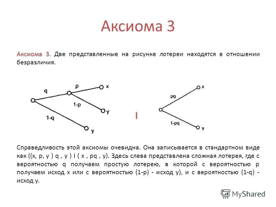 Аксиома 3 Аксиома 3. Аксиома 3. Две представленные на рисунке лотереи находятся в отношении безразличия. I Справедливость этой аксиомы очевидна. Она записывается в стандартном виде как ((х, р, y ) q, y ) I ( x, pq, у). Здесь слева представлена сложна