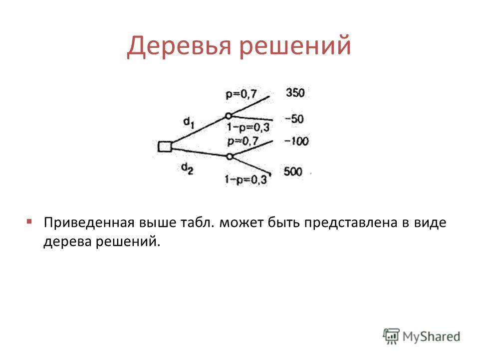 Деревья решений Приведенная выше табл. может быть представлена в виде дерева решений.