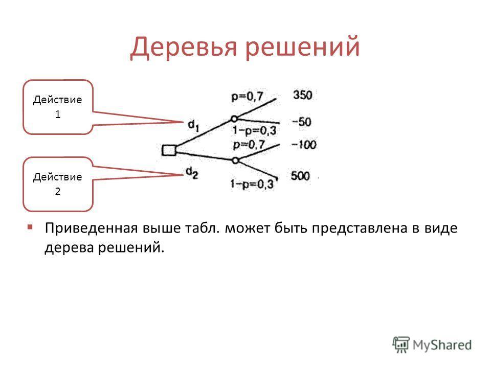 Деревья решений Приведенная выше табл. может быть представлена в виде дерева решений. Действие 1 Действие 2
