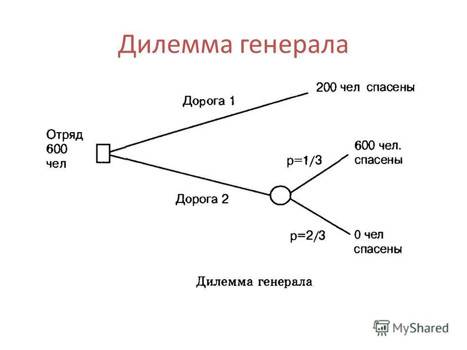 Дилемма генерала