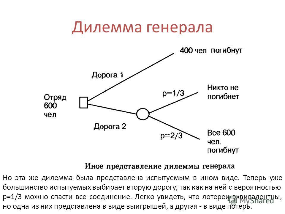 Дилемма генерала Но эта же дилемма была представлена испытуемым в ином виде. Теперь уже большинство испытуемых выбирает вторую дорогу, так как на ней с вероятностью р=1/3 можно спасти все соединение. Легко увидеть, что лотереи эквивалентны, но одна и