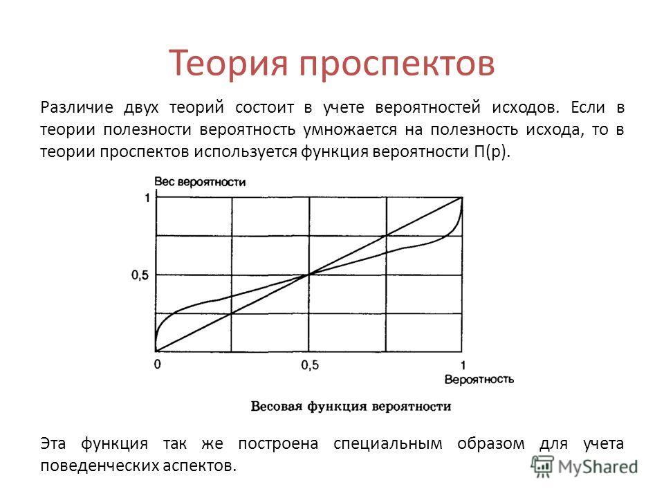Теория проспектов Различие двух теорий состоит в учете вероятностей исходов. Если в теории полезности вероятность умножается на полезность исхода, то в теории проспектов используется функция вероятности П(р). Эта функция так же построена специальным