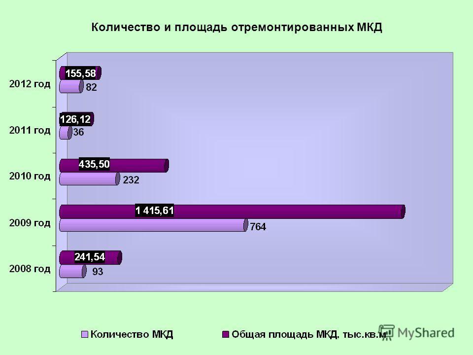Количество и площадь отремонтированных МКД