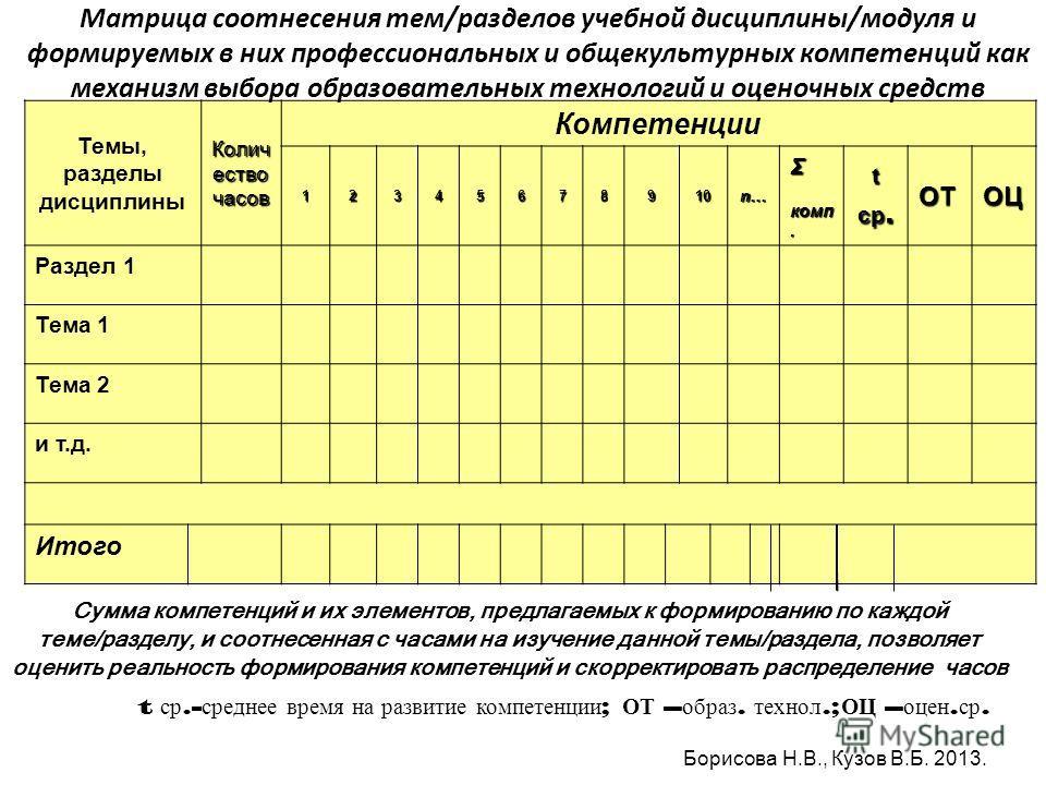 Темы, разделы дисциплины Колич ество часов Компетенции 12345678910 n…n…n…n…Σ комп. комп.t ср. ОТОЦ Раздел 1 Тема 1 Тема 2 и т.д. Итого Матрица соотнесения тем/разделов учебной дисциплины/модуля и формируемых в них профессиональных и общекультурных ко