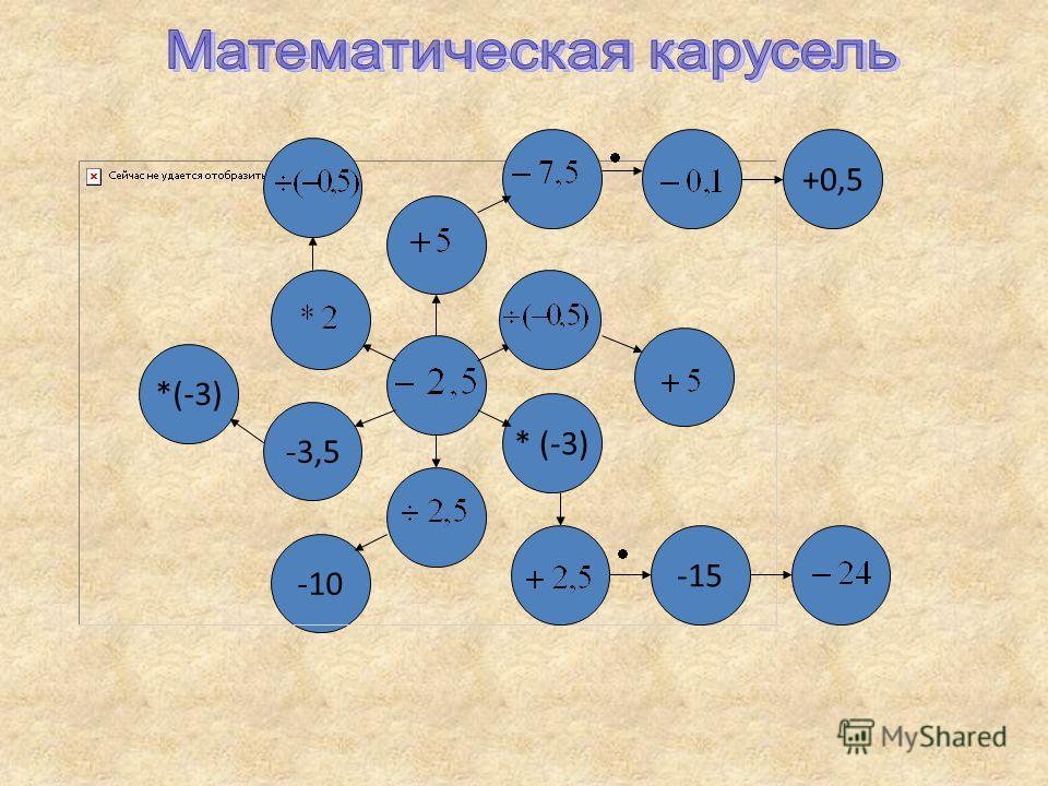 * (-3) -3,5 -10 *(-3)-15 +0,5