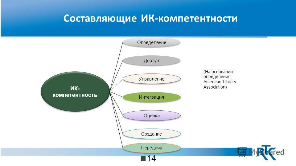 Составляющие ИК-компетентности 14 ИК- компетентность ИК- компетентность Определение Доступ Управление Интеграция Оценка Создание Передача (На основании определения American Library Association)