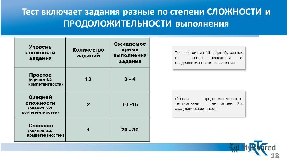 Тест включает задания разные по степени СЛОЖНОСТИ и ПРОДОЛОЖИТЕЛЬНОСТИ выполнения Уровень сложности задания Количество заданий Ожидаемое время выполнения задания Простое (оценка 1-й компетентности) 133 - 4 Средней сложности (оценка 2-3 компетентносте