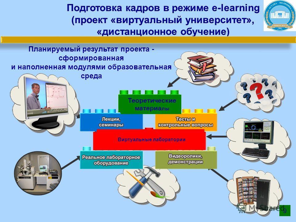 Планируемый результат проекта - сформированная и наполненная модулями образовательная среда 9 Теоретические материа лы Виртуальные лаборатории