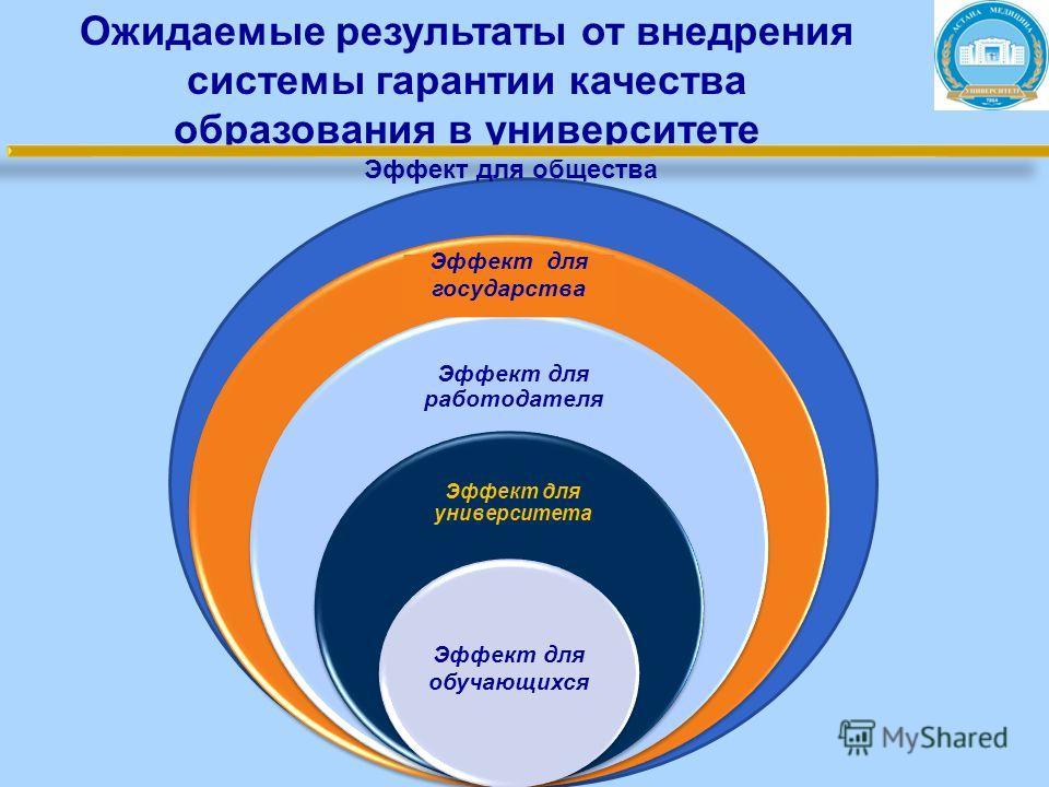 Ожидаемые результаты от внедрения системы гарантии качества образования в университете Эффект для общества Эффект для работодателя Эффект для университета Эффект для государства Эффект для обучающихся Эффект для общества