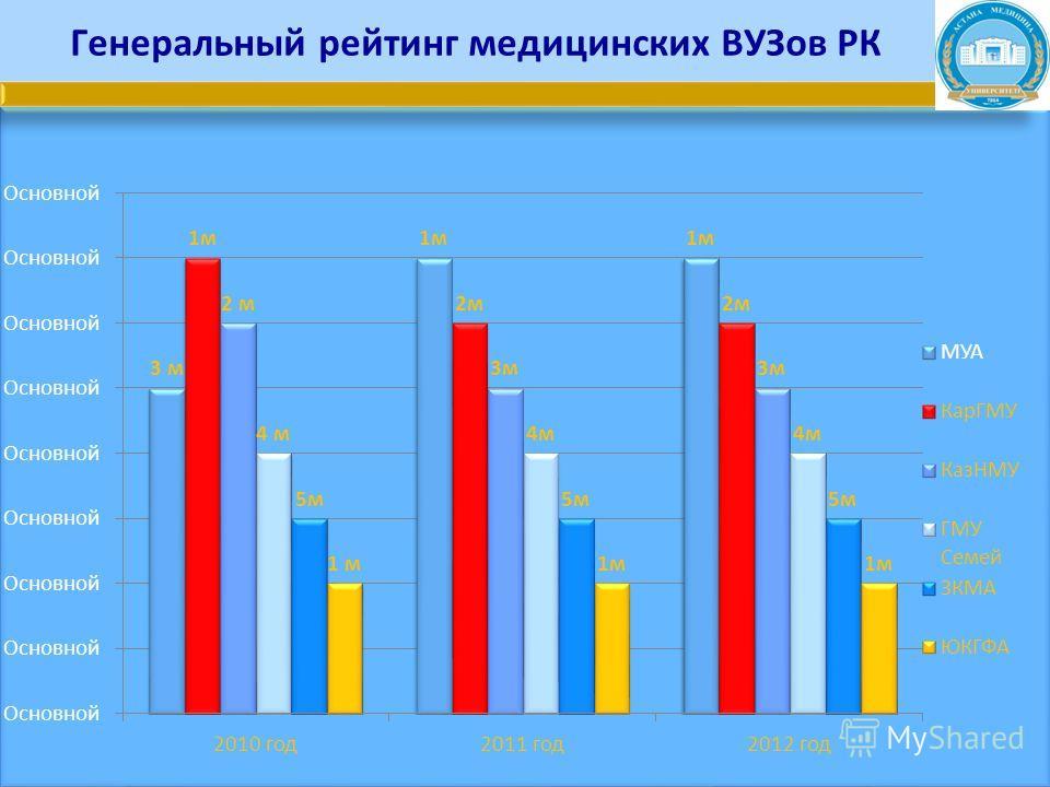 Генеральный рейтинг медицинских ВУЗов РК
