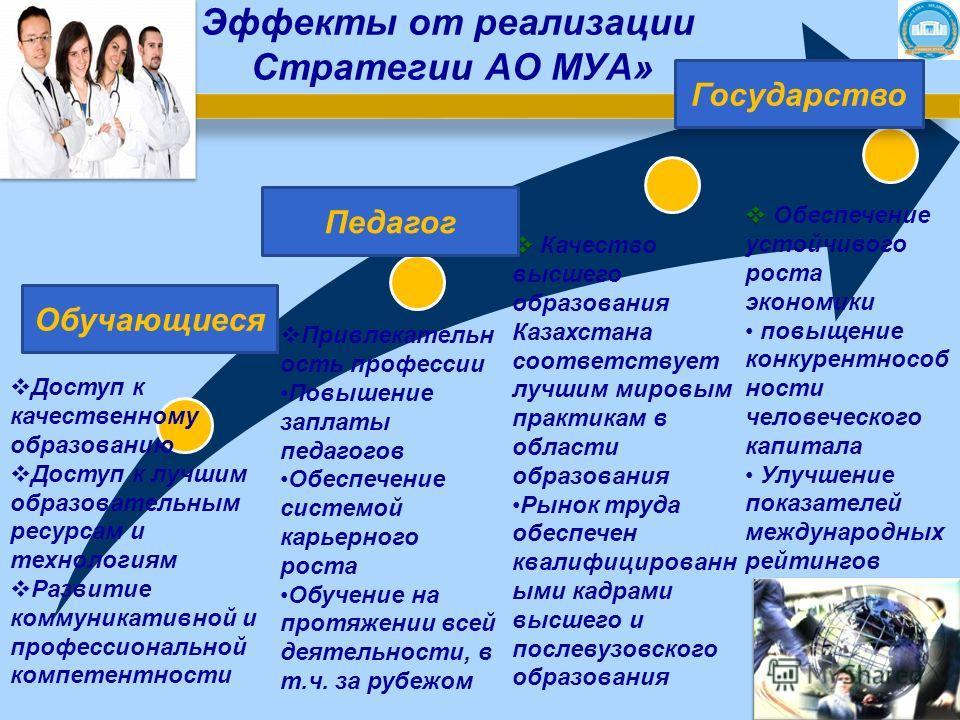 Эффекты от реализации Стратегии АО МУА» Качество высшего образования Казахстана соответствует лучшим мировым практикам в области образования Рынок труда обеспечен квалифицированн ыми кадрами высшего и послевузовского образования Обеспечение устойчиво