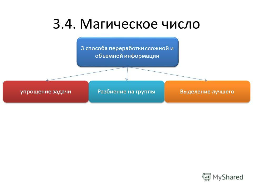 3.4. Магическое число 3 способа переработки сложной и объемной информации упрощение задачи Разбиение на группы Выделение лучшего