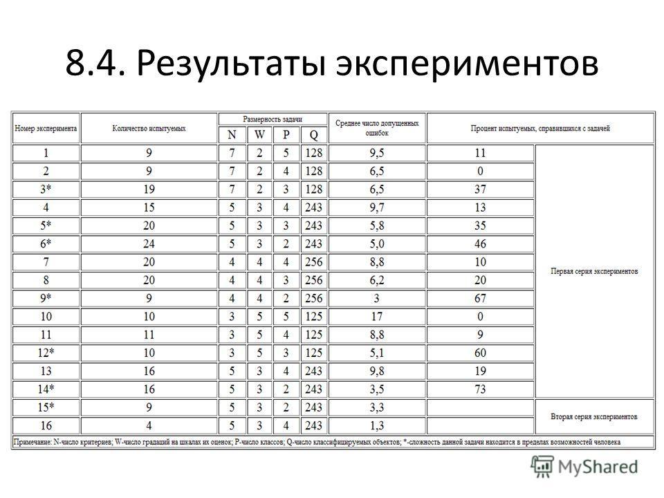 8.4. Результаты экспериментов Данные о среднем количестве ошибок, допускаемых испытуемыми при выполнении 100 классификаций в каждом из экспериментов, представлены в табл. 7.1. Как видно из таблицы, среднее число ошибок зависит от сложности задачи кла