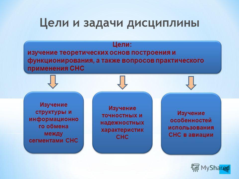 Цели и задачи дисциплины Цели: изучение теоретических основ построения и функционирования, а также вопросов практического применения СНС Изучение структуры и информационно го обмена между сегментами СНС Изучение точностных и надежностных характеристи