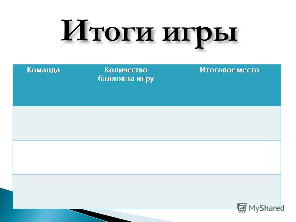 Итоги игры КомандаКоличество баллов за игру Итоговое место