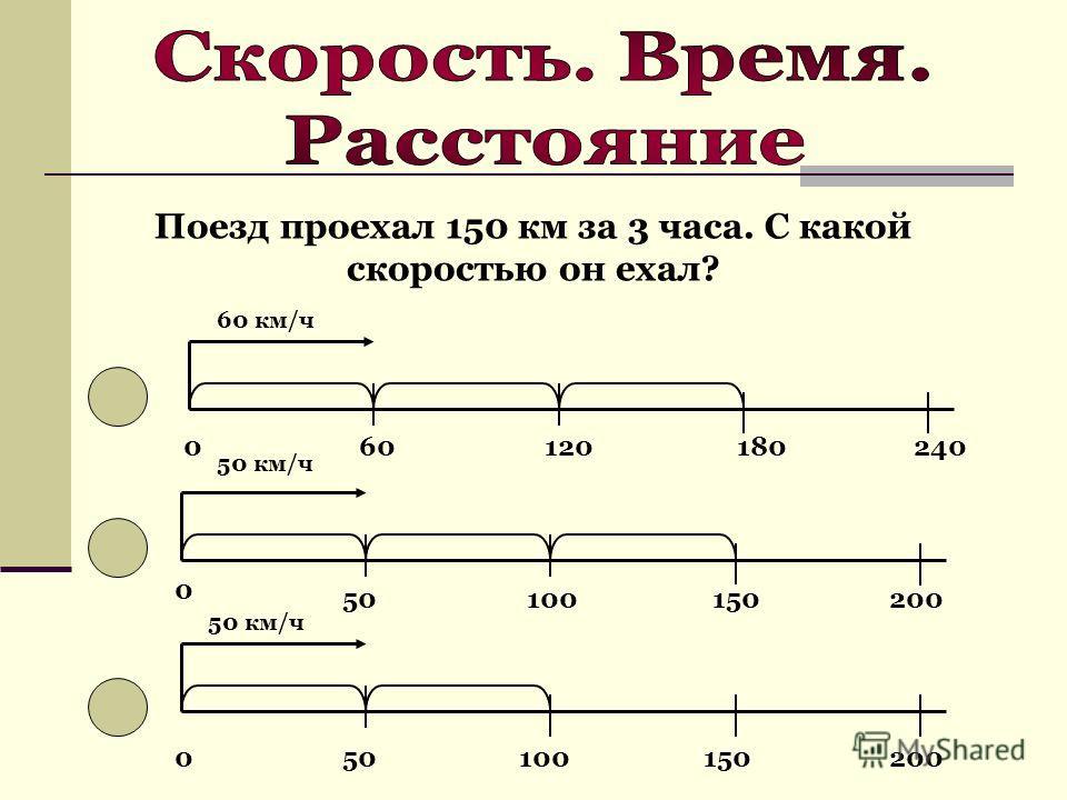 Поезд проехал 150 км за 3 часа. С какой скоростью он ехал? 60 км/ч 060120180240 50 км/ч 0 50100150200 050100150200