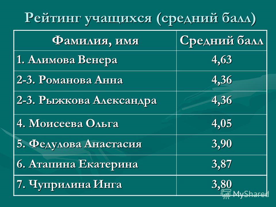 Рейтинг учащихся (средний балл) Фамилия, имя Средний балл 1. Алимова Венера 4,63 2-3. Романова Анна 4,36 2-3. Рыжкова Александра 4,36 4. Моисеева Ольга 4,05 5. Федулова Анастасия 3,90 6. Атапина Екатерина 3,87 7. Чуприлина Инга 3,80