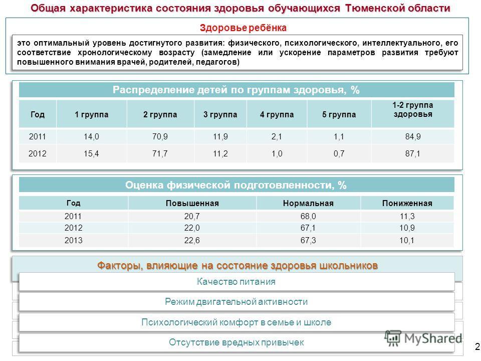 Общая характеристика состояния здоровья обучающихся Тюменской области Здоровье ребёнка 2 это оптимальный уровень достигнутого развития: физического, психологического, интеллектуального, его соответствие хронологическому возрасту (замедление или ускор