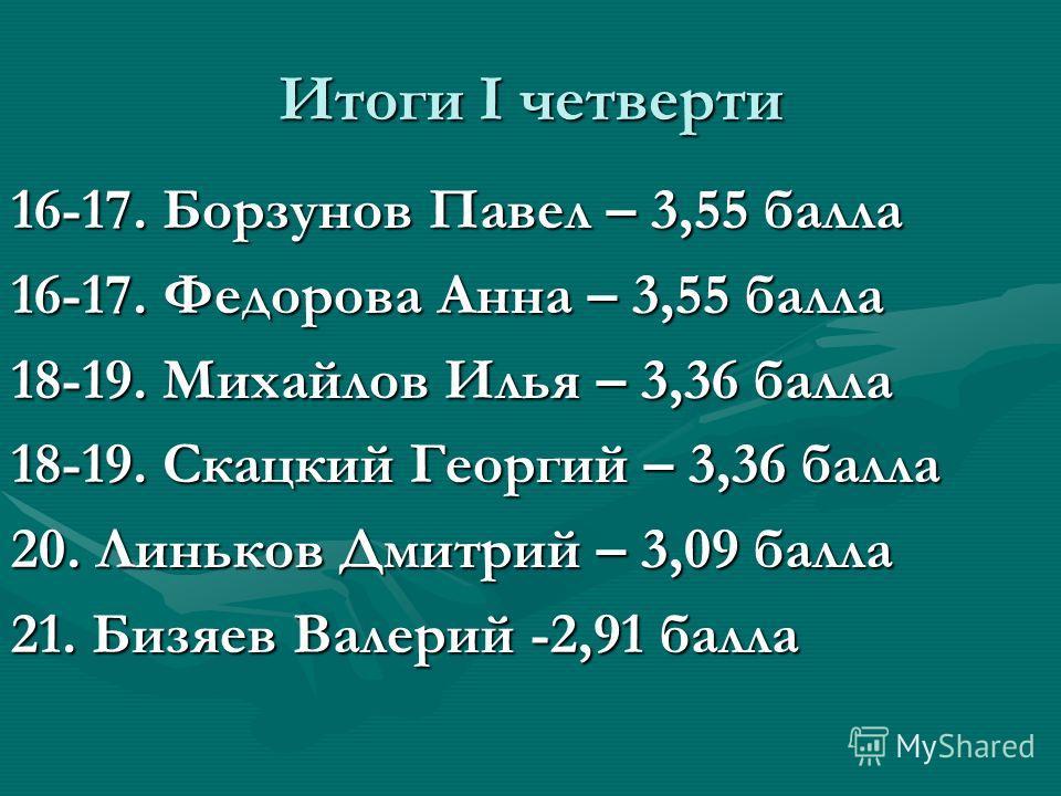 Итоги I четверти 16-17. Борзунов Павел – 3,55 балла 16-17. Федорова Анна – 3,55 балла 18-19. Михайлов Илья – 3,36 балла 18-19. Скацкий Георгий – 3,36 балла 20. Линьков Дмитрий – 3,09 балла 21. Бизяев Валерий -2,91 балла