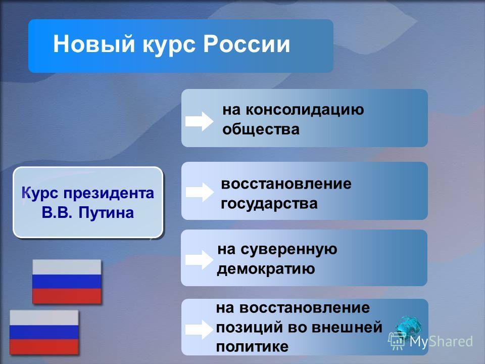 восстановление государства Новый курс России Курс президента В.В. Путина Курс президента В.В. Путина на суверенную демократию на восстановление позиций во внешней политике на консолидацию общества