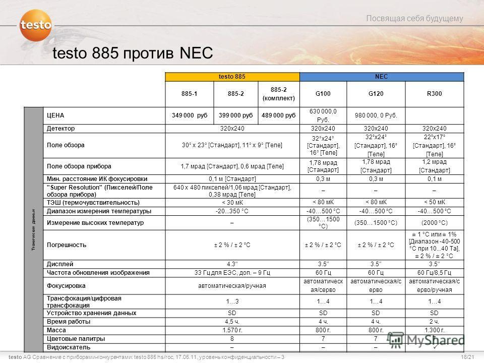 16/21testo AG Посвящая себя будущему Сравнение с приборами-конкурентами: testo 885 hs/roc, 17.05.11, уровень конфиденциальности – 3 testo 885 против NEC testo 885NEC 885-1885-2 885-2 (комплект) G100G120R300 Технические данные ЦЕНА 349 000 руб399 000
