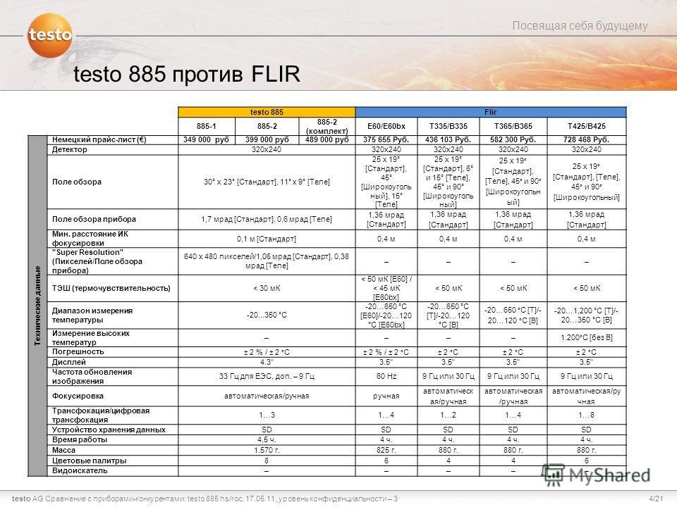 4/21testo AG Посвящая себя будущему Сравнение с приборами-конкурентами: testo 885 hs/roc, 17.05.11, уровень конфиденциальности – 3 testo 885 против FLIR testo 885 Flir 885-1885-2 885-2 (комплект) E60/E60bxT335/B335T365/B365T425/B425 Технические данны
