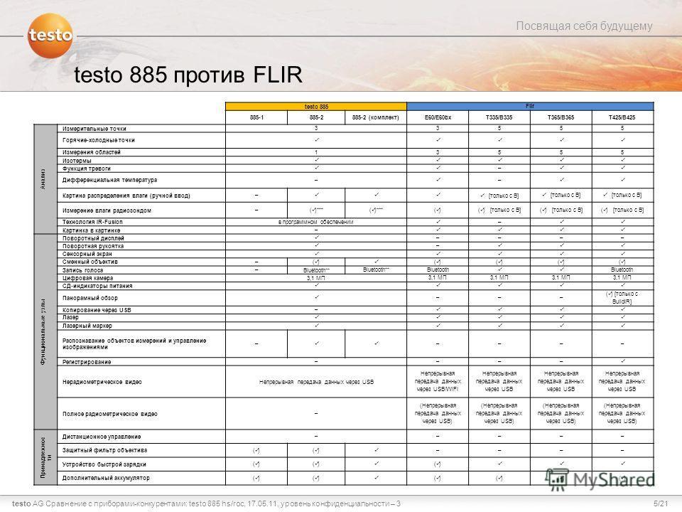 5/21testo AG Посвящая себя будущему Сравнение с приборами-конкурентами: testo 885 hs/roc, 17.05.11, уровень конфиденциальности – 3 testo 885 против FLIR testo 885 Flir 885-1885-2 885-2 (комплект)E60/E60bxT335/B335T365/B365T425/B425 Анализ Измерительн