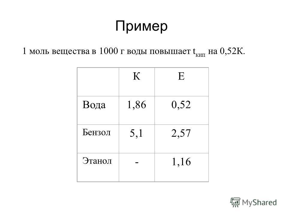 1 моль вещества в 1000 г воды повышает t кип на 0,52К. КЕ Вода1,860,52 Бензол 5,12,57 Этанол -1,16 Пример