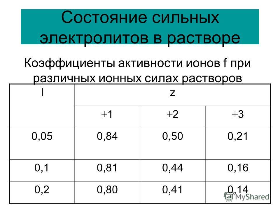 Состояние сильных электролитов в растворе Коэффициенты активности ионов f при различных ионных силах растворов Iz ±1±1±2±2±3±3 0,050,840,500,21 0,10,810,440,16 0,20,800,410,14